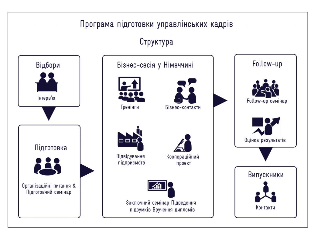 Struktur-MP-UA